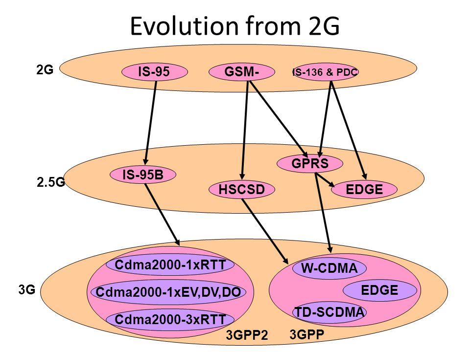 Evolution from 2G IS-95 IS-136 & PDC GSM- EDGE GPRS HSCSD IS-95B Cdma2000-1xRTT Cdma2000-1xEV,DV,DO Cdma2000-3xRTT W-CDMA EDGE TD-SCDMA 2G 3G 2.5G 3GPP 3GPP2