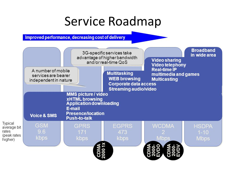 Service Roadmap Improved performance, decreasing cost of delivery Typical average bit rates (peak rates higher) WEB browsing Corporate data access Streaming audio/video Voice & SMS Presence/location xHTML browsing Application downloading E-mail MMS picture / video Multitasking 3G-specific services take advantage of higher bandwidth and/or real-time QoS A number of mobile services are bearer independent in nature HSDPA 1-10 Mbps WCDMA 2 Mbps EGPRS 473 kbps GPRS 171 kbps GSM 9.6 kbps Push-to-talk Broadband in wide area Video sharing Video telephony Real-time IP multimedia and games Multicasting CDMA 2000- EVDO CDMA 2000- EVDV CDMA 2000 1x