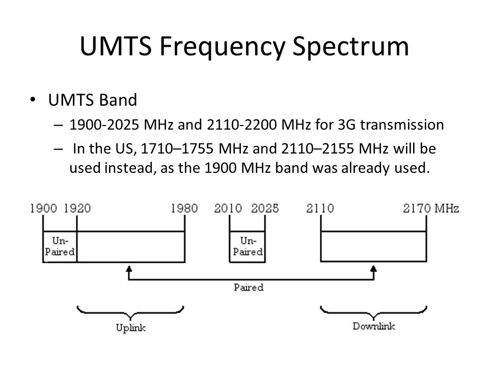 UMTS Frequency Spectrum UMTS Band – 1900-2025 MHz and 2110-2200 MHz for 3G transmission – In the US, 1710–1755 MHz and 2110–2155 MHz will be used instead, as the 1900 MHz band was already used.