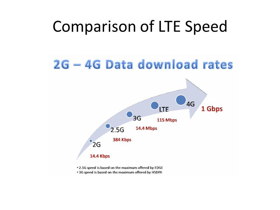 Comparison of LTE Speed