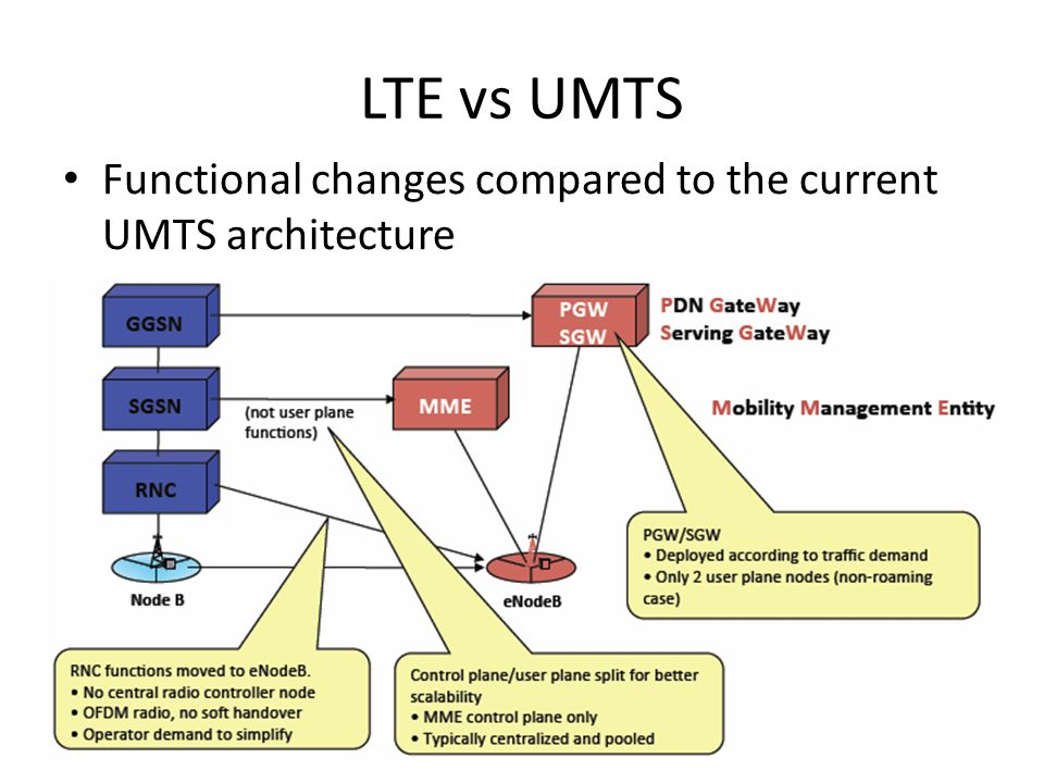 LTE vs UMTS Functional changes compared to the current UMTS architecture