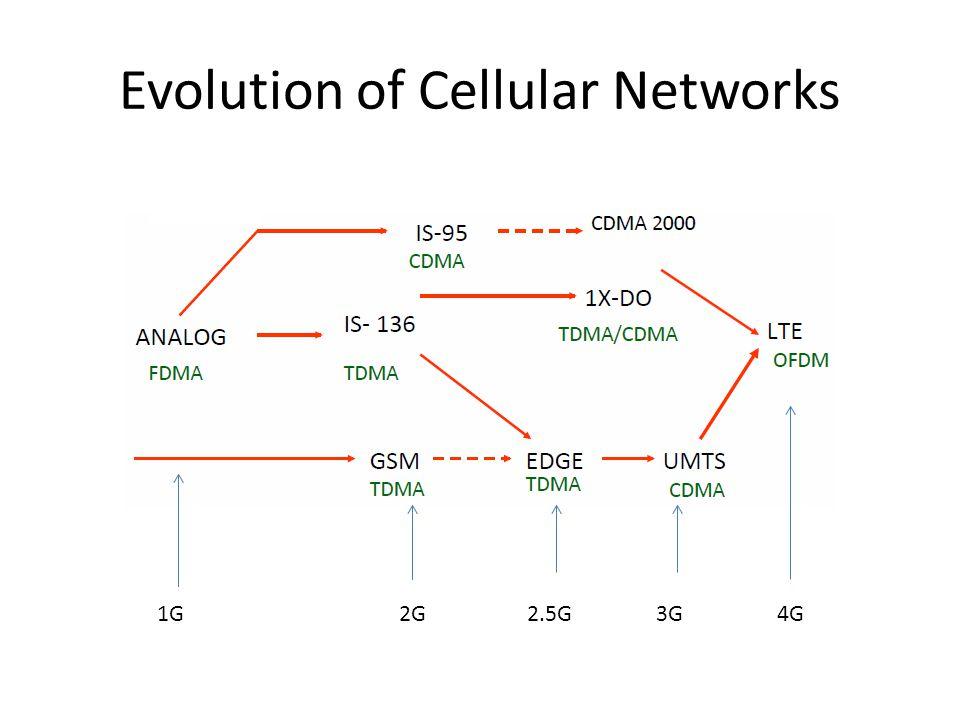 Evolution of Cellular Networks 1G2G3G4G2.5G