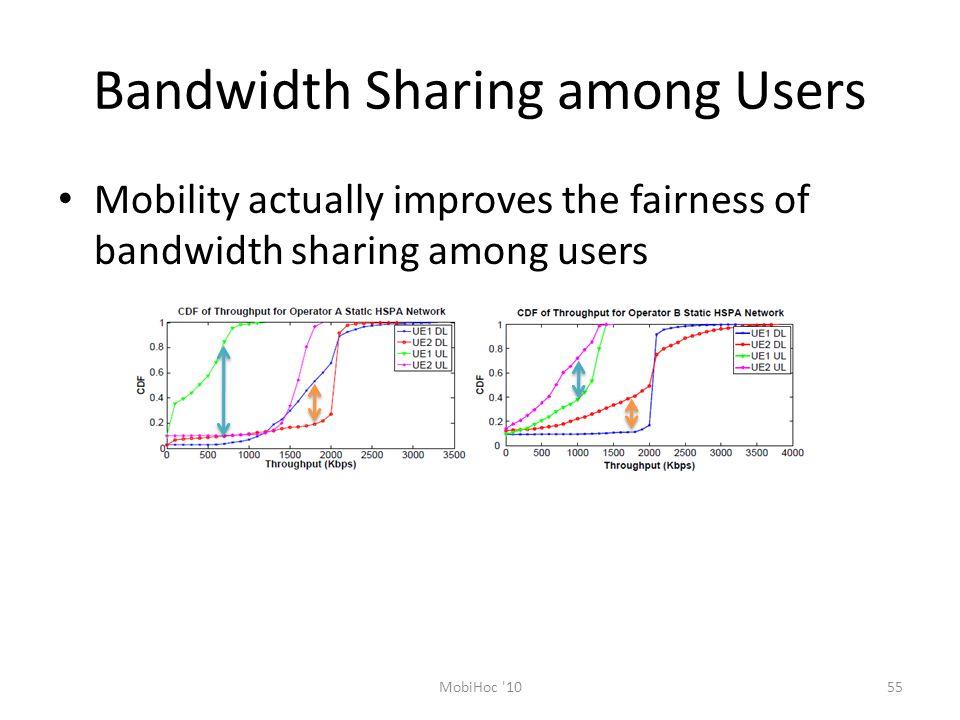 Bandwidth Sharing among Users Mobility actually improves the fairness of bandwidth sharing among users 55MobiHoc 10