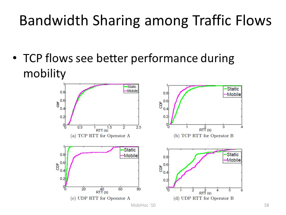 Bandwidth Sharing among Traffic Flows TCP flows see better performance during mobility 58MobiHoc 10