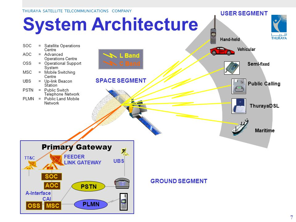 THURAYA SATELLITE TELCOMMUNICATIONS COMPANY 7 System Architecture L Band C Band TT&C FEEDER LINK GATEWAY A-Interface CAI Primary Gateway UBS SOC AOC M