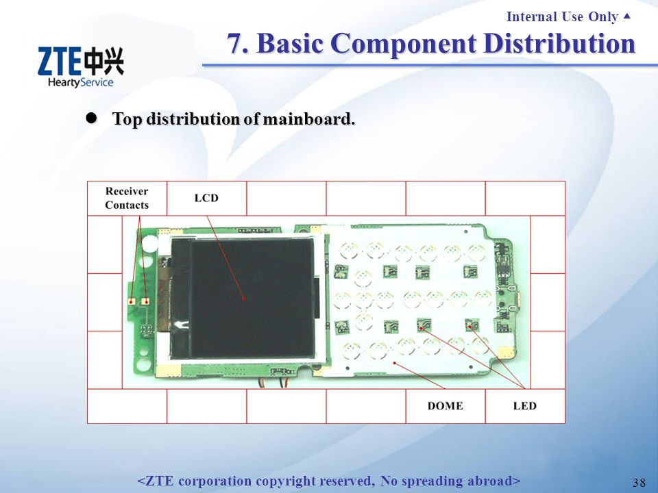 Internal Use Only ▲ 38 7. Basic Component Distribution Top distribution of mainboard.