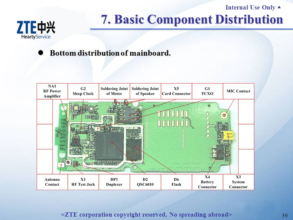 Internal Use Only ▲ 39 7. Basic Component Distribution Bottom distribution of mainboard.