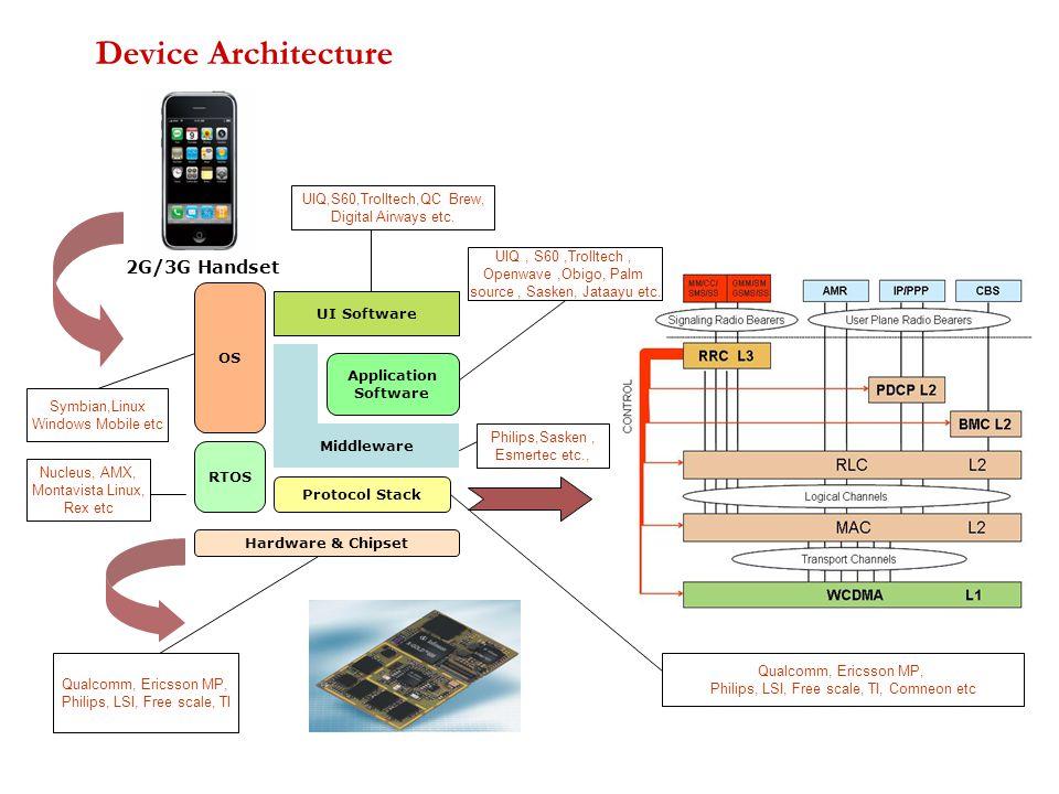 Device Architecture Hardware & Chipset RTOS Protocol Stack Middleware Application Software OS UI Software Symbian,Linux Windows Mobile etc Nucleus, AMX, Montavista Linux, Rex etc Qualcomm, Ericsson MP, Philips, LSI, Free scale, TI Qualcomm, Ericsson MP, Philips, LSI, Free scale, TI, Comneon etc UIQ, S60,Trolltech, Openwave,Obigo, Palm source, Sasken, Jataayu etc.