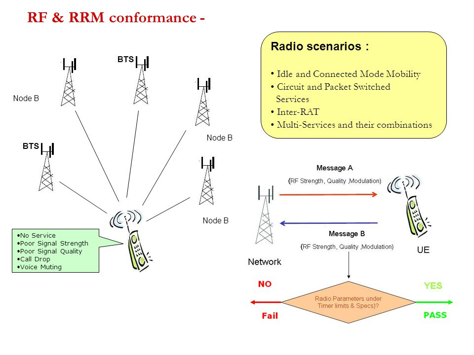 RF & RRM conformance - Node B No Service Poor Signal Strength Poor Signal Quality Call Drop Voice Muting Radio scenarios : Idle and Connected Mode Mobility Circuit and Packet Switched Services Inter-RAT Multi-Services and their combinations