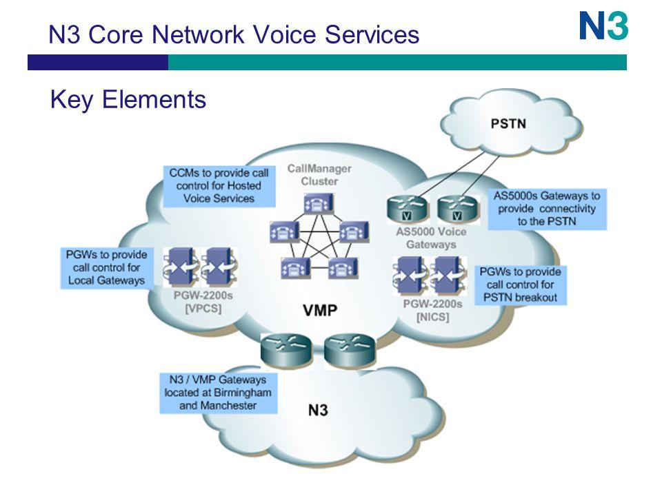 N3 Core Network Voice Services Key Elements