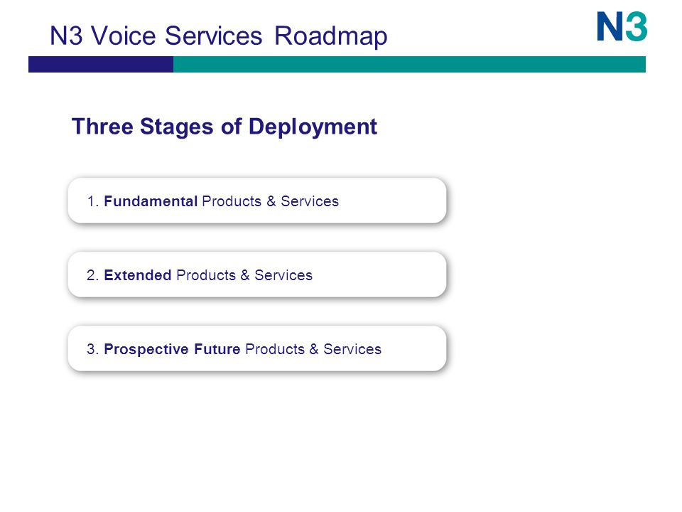 1. Fundamental Products & Services Three Stages of Deployment 2.