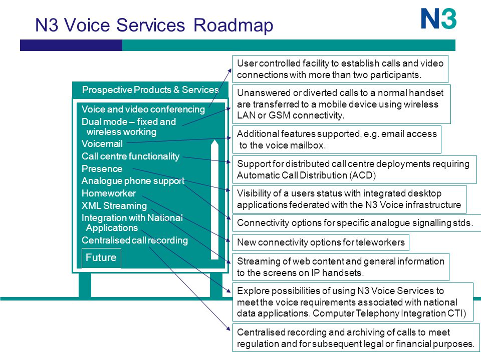 N3 Voice Services Roadmap Future Prospective Products & Services Voice and video conferencing Dual mode – fixed and wireless working Voicemail Call centre functionality Presence Analogue phone support Homeworker XML Streaming Integration with National Applications Centralised call recording User controlled facility to establish calls and video connections with more than two participants.