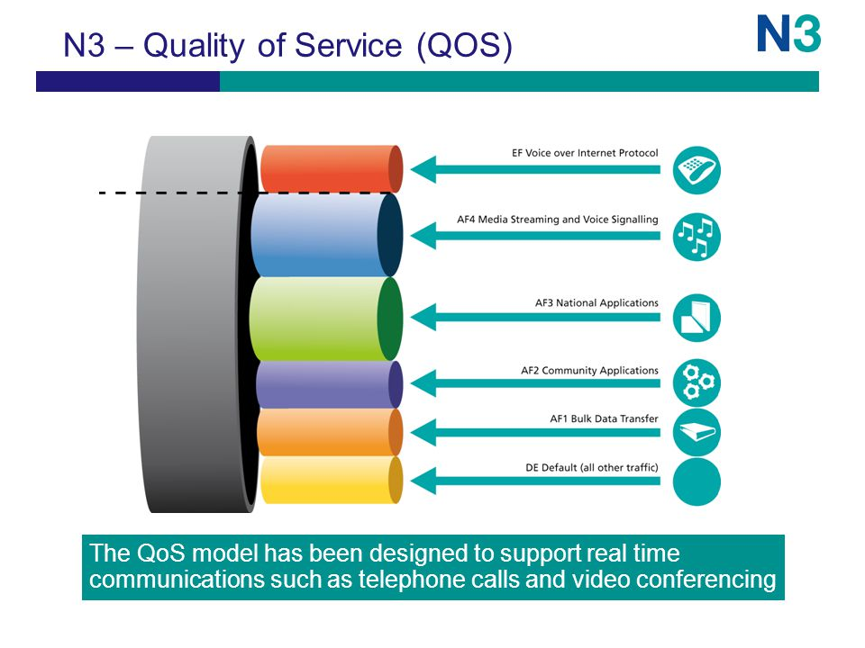 N3 – Quality of Service (QOS) The QoS model has been designed to support real time communications such as telephone calls and video conferencing
