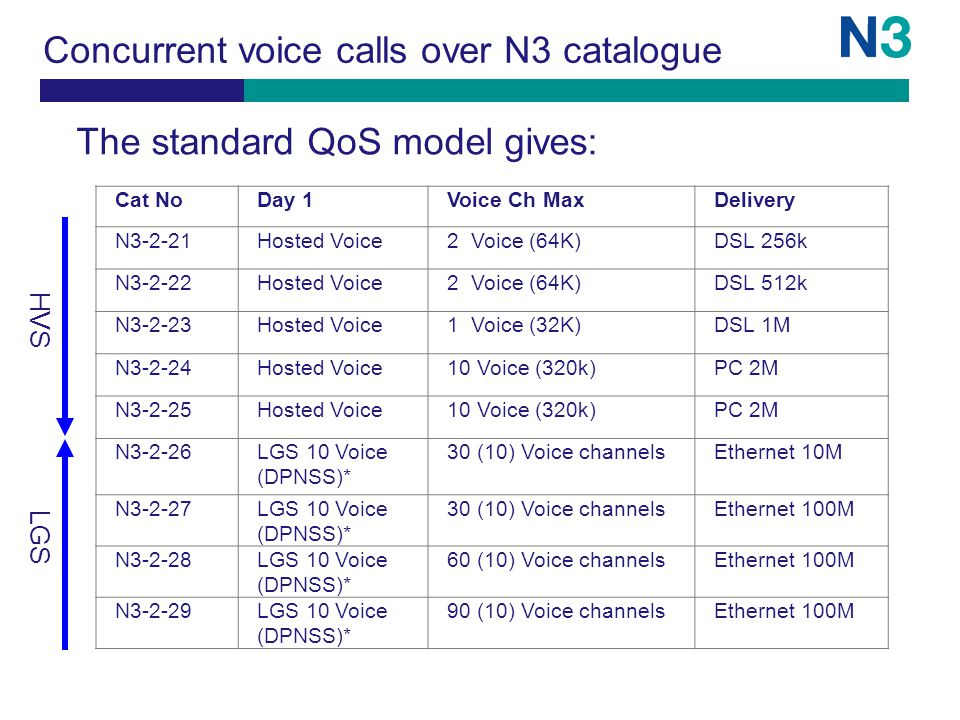 Concurrent voice calls over N3 catalogue Cat NoDay 1Voice Ch MaxDelivery N3-2-21Hosted Voice2 Voice (64K)DSL 256k N3-2-22Hosted Voice2 Voice (64K)DSL 512k N3-2-23Hosted Voice1 Voice (32K)DSL 1M N3-2-24Hosted Voice10 Voice (320k)PC 2M N3-2-25Hosted Voice10 Voice (320k)PC 2M N3-2-26LGS 10 Voice (DPNSS)* 30 (10) Voice channelsEthernet 10M N3-2-27LGS 10 Voice (DPNSS)* 30 (10) Voice channelsEthernet 100M N3-2-28LGS 10 Voice (DPNSS)* 60 (10) Voice channelsEthernet 100M N3-2-29LGS 10 Voice (DPNSS)* 90 (10) Voice channelsEthernet 100M The standard QoS model gives: HVS LGS