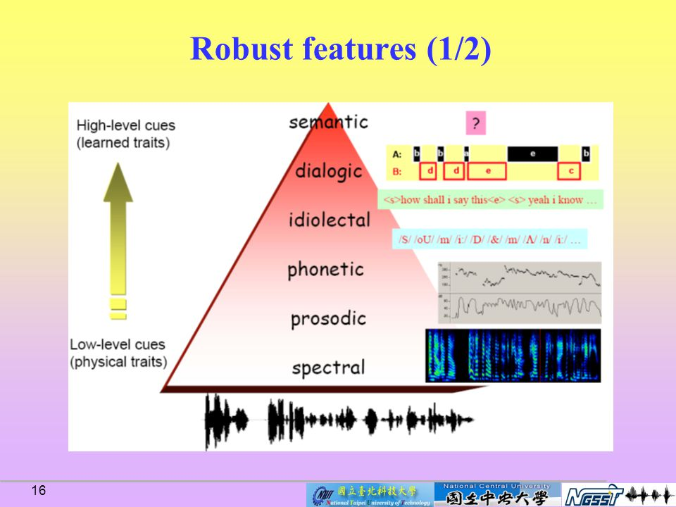 15 Introduction Speaker verification (SV) Resources and speaker recognition evaluation Resources NIST-SRE and ISCSLP 2006-SRE Channel/handset/session mismatch problem Channel/handset mismatch compensation approaches Channel/handset mismatch compensation approaches Robust features Feature and score normalization Feature and model compensation State-of-the-art systems MIT Lincoln laboratory SRI International s Speech Technology and Research (STAR) Laboratory National Taipei University of Technology