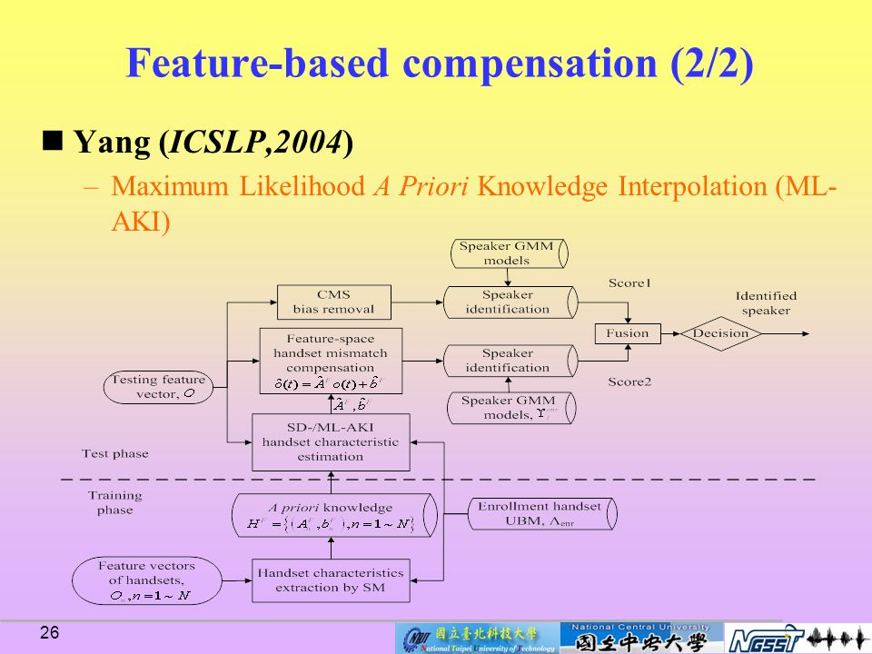 25 Feature-based compensation (1/2) Douglas (ICASSP,2003) –Feature mapping Map feature vectors from different channels into a channel independent feature space –Zhonghua (ICSP,2004) Extended feature mapping (EFM)