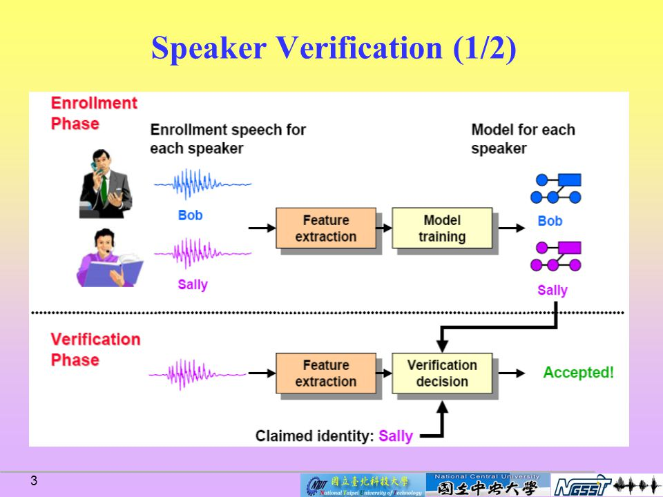 23 Score-based normalization (1/2) Reynolds (EuroSpeech,1997) –Zero normalization (Znorm) Compute scores from a set of imposter speech segments to normalize a speaker model –Reynolds (Digital Sign.