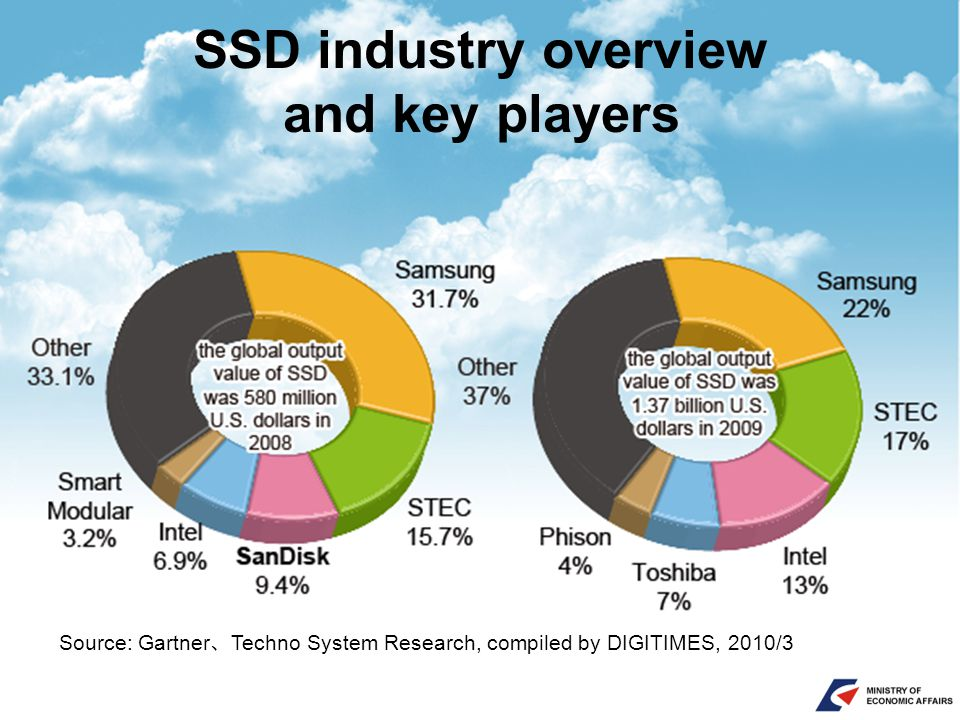 SSD industry overview and key players Source: Gartner 、 Techno System Research, compiled by DIGITIMES, 2010/3
