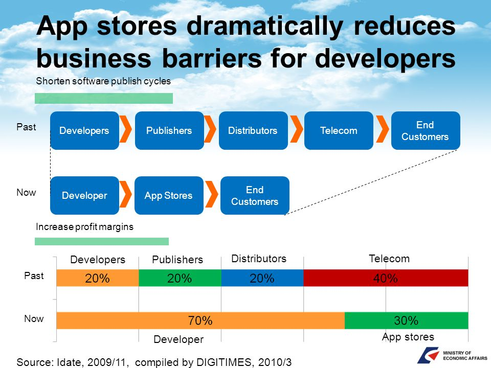 App stores dramatically reduces business barriers for developers DevelopersPublishersDistributorsTelecom End Customers App Stores End Customers Develo