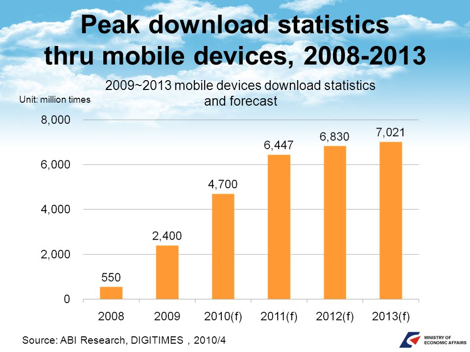 Peak download statistics thru mobile devices, 2008-2013 Unit: million times Source: ABI Research, DIGITIMES , 2010/4 2009~2013 mobile devices download