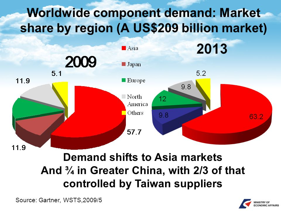 Worldwide component demand: Market share by region (A US$209 billion market) Source: Gartner, WSTS,2009/5 Demand shifts to Asia markets And ¾ in Greater China, with 2/3 of that controlled by Taiwan suppliers