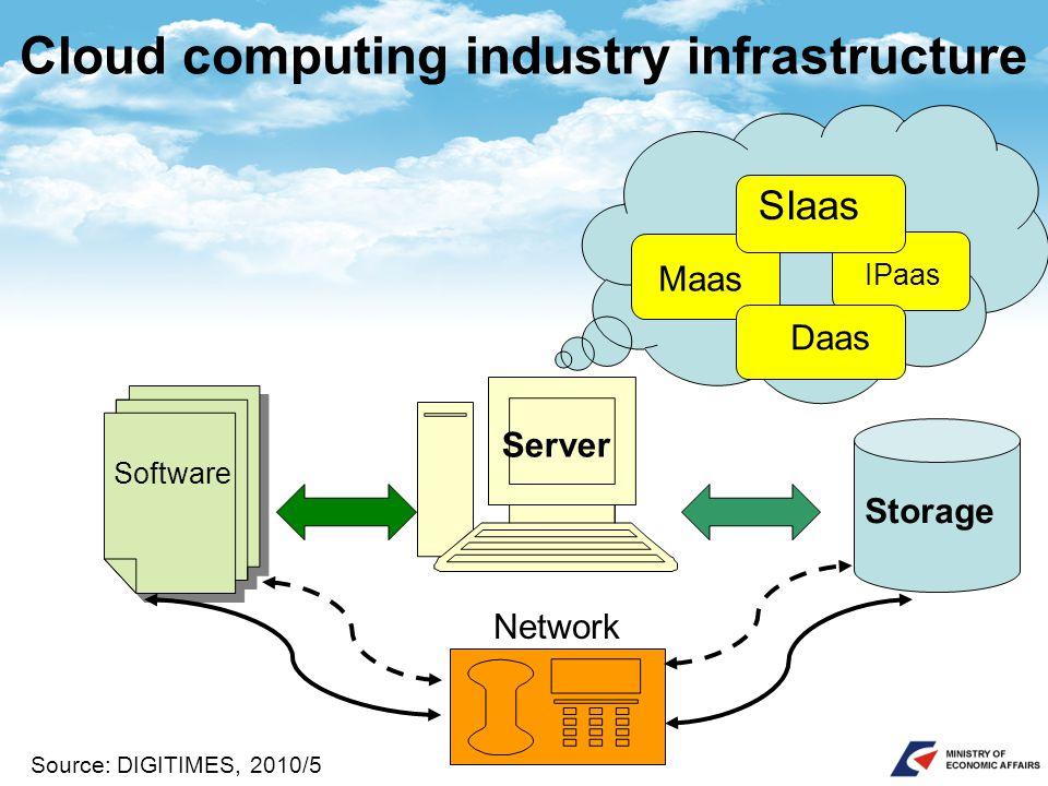Cloud computing industry infrastructure Server Storage IPaas Maas Daas Network Source: DIGITIMES, 2010/5 SIaas Software