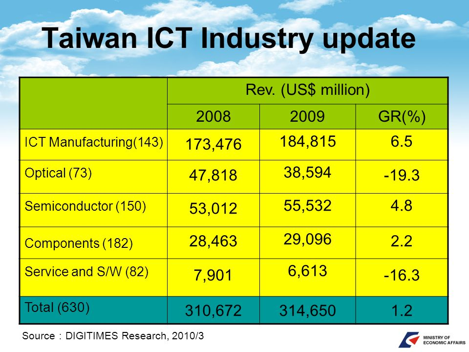 Taiwan ICT Industry update Rev. (US$ million) 20082009GR(%) ICT Manufacturing(143) 173,476 184,8156.5 Optical (73) 47,818 38,594 -19.3 Semiconductor (