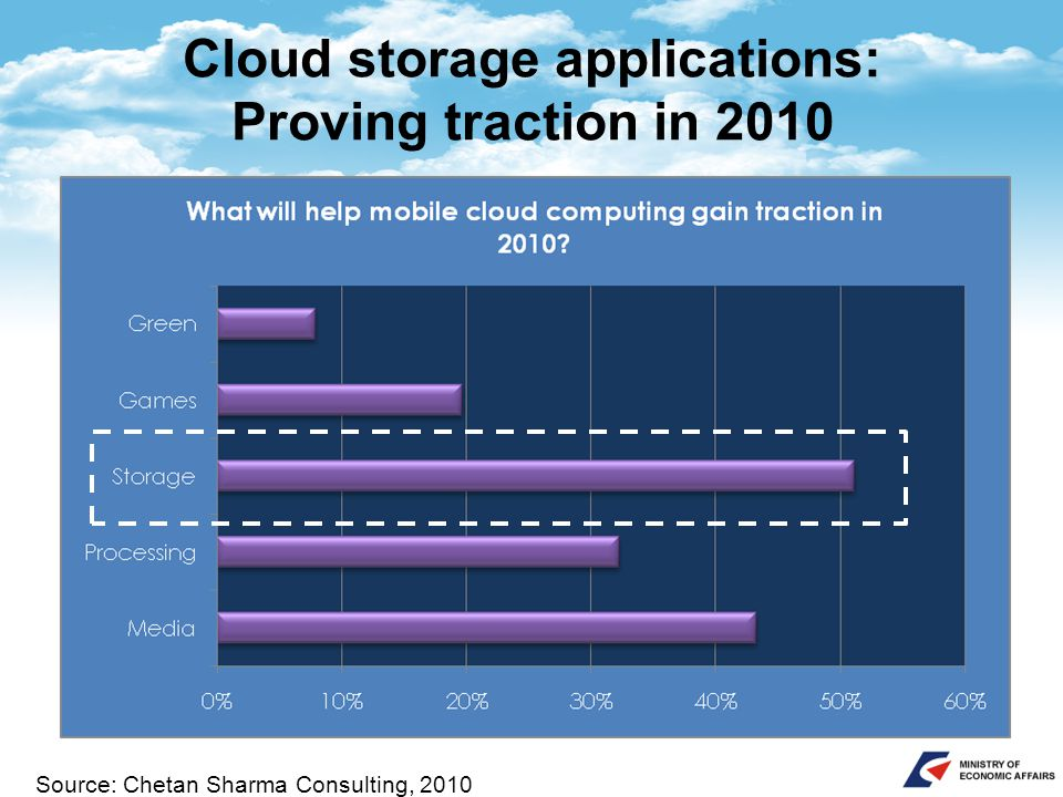 Cloud storage applications: Proving traction in 2010 Source: Chetan Sharma Consulting, 2010