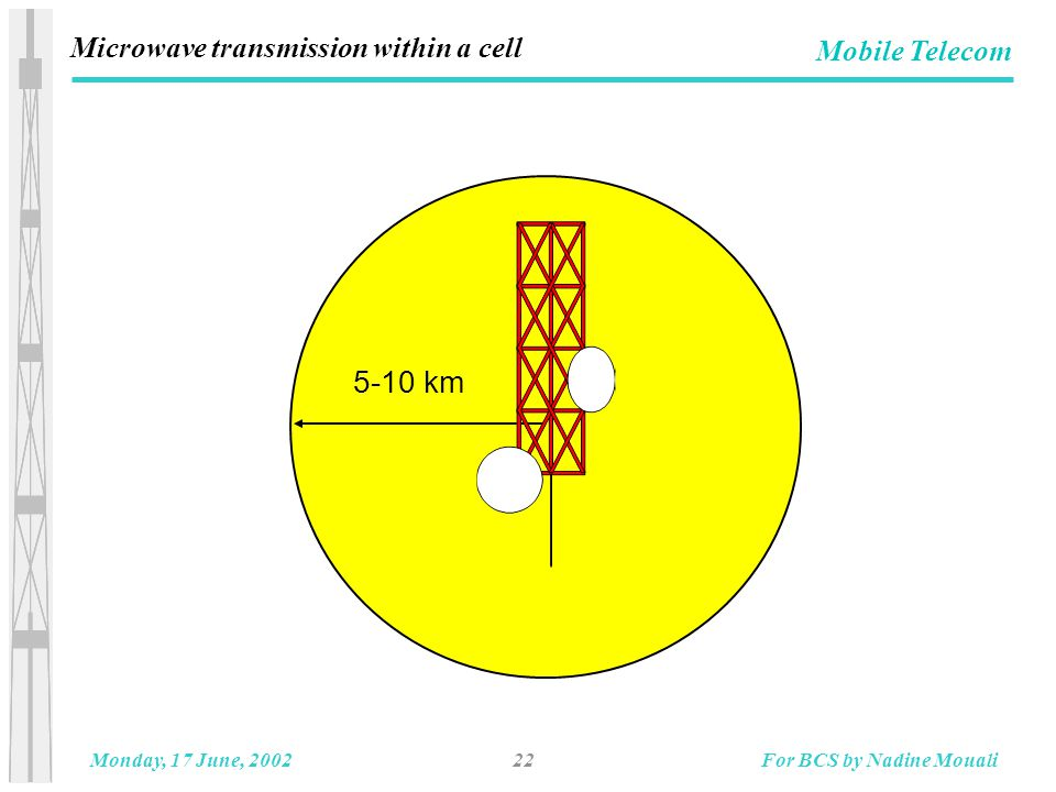 22Monday, 17 June, 2002For BCS by Nadine Mouali Mobile Telecom 5-10 km Microwave transmission within a cell