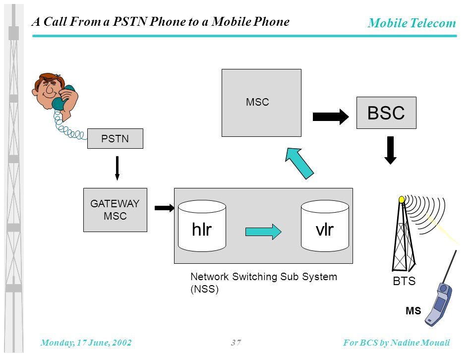 37Monday, 17 June, 2002For BCS by Nadine Mouali Mobile Telecom PSTN GATEWAY MSC hlrvlr Network Switching Sub System (NSS) BSC BTS MSC MS A Call From a PSTN Phone to a Mobile Phone