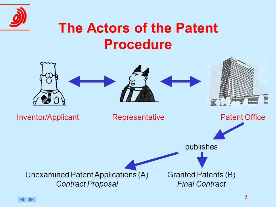 3 The Actors of the Patent Procedure Inventor/ApplicantRepresentativePatent Office publishes Unexamined Patent Applications (A) Contract Proposal Gran