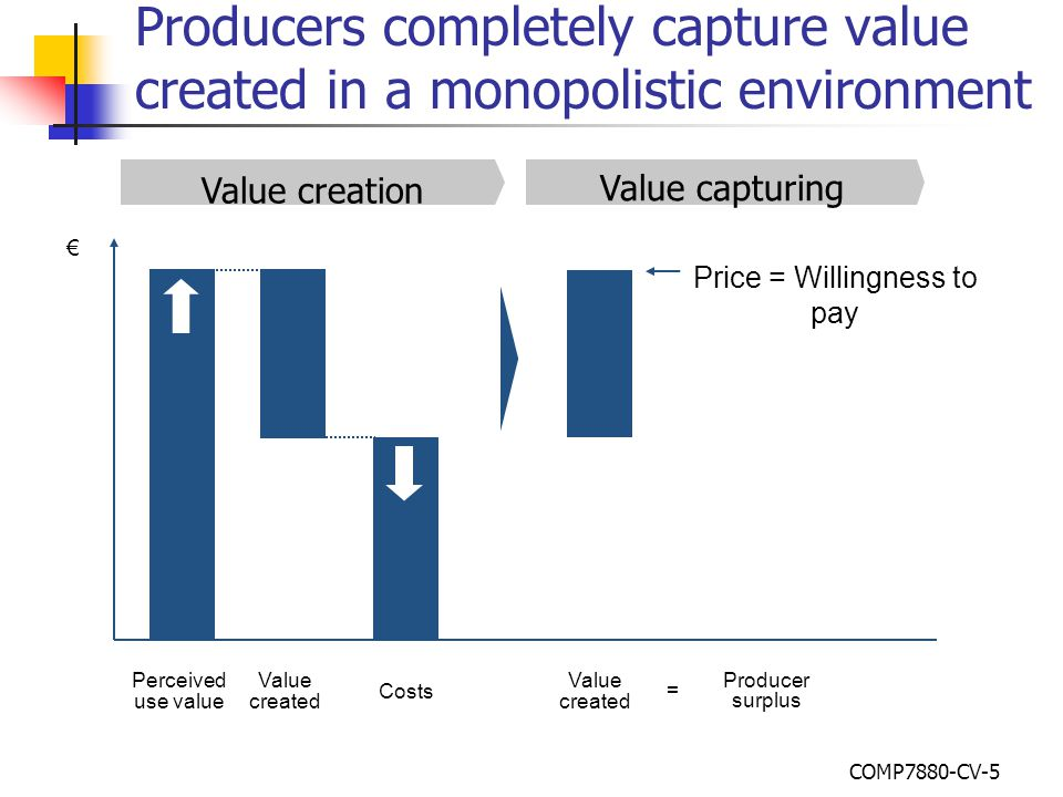 Value capturing Value creation Value created € Producer surplus Value created Price = Willingness to pay Costs Perceived use value = Producers complet