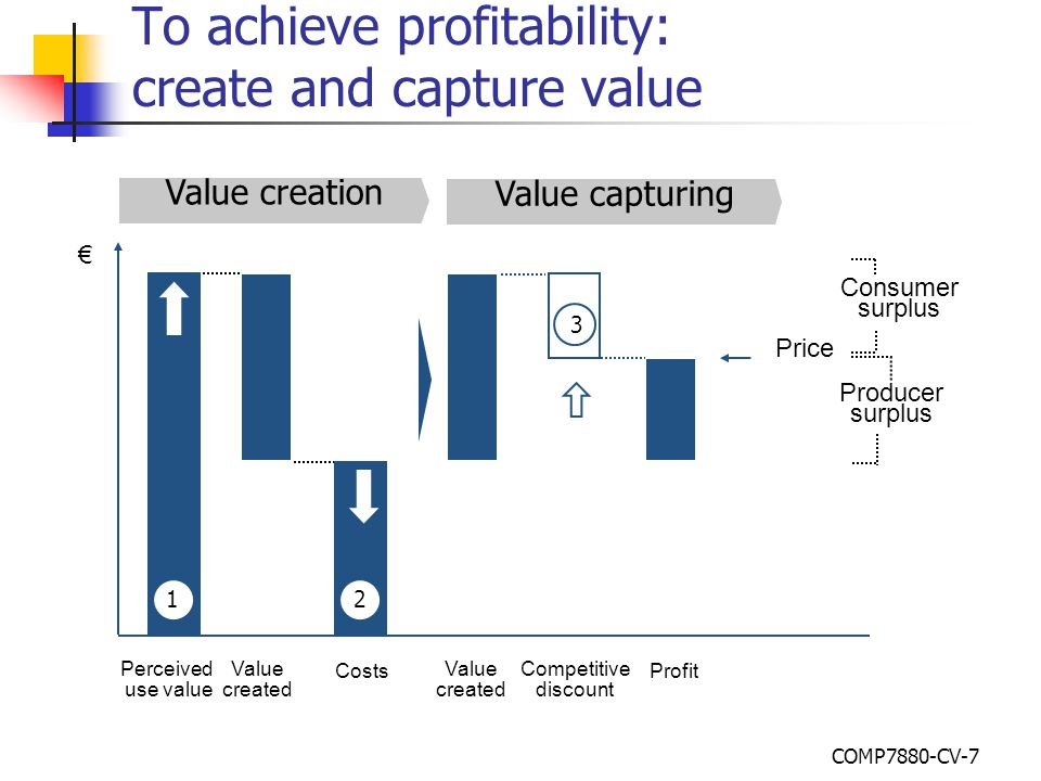 Value capturing Value creation Value created € Competitive discount Profit Value created Costs Perceived use value Producer surplus 12 3 Consumer surp