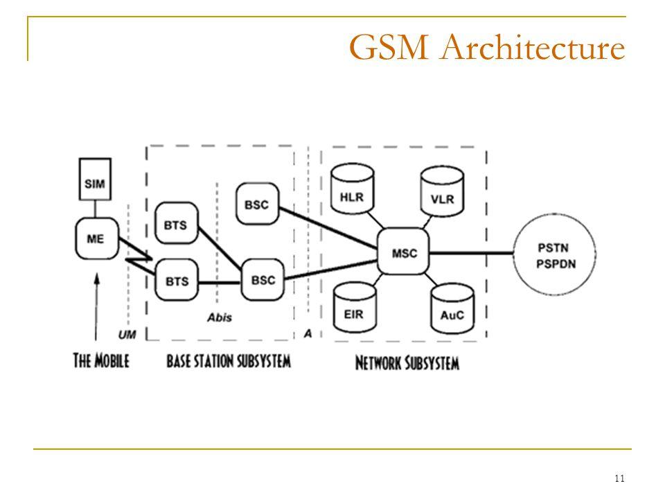 11 GSM Architecture
