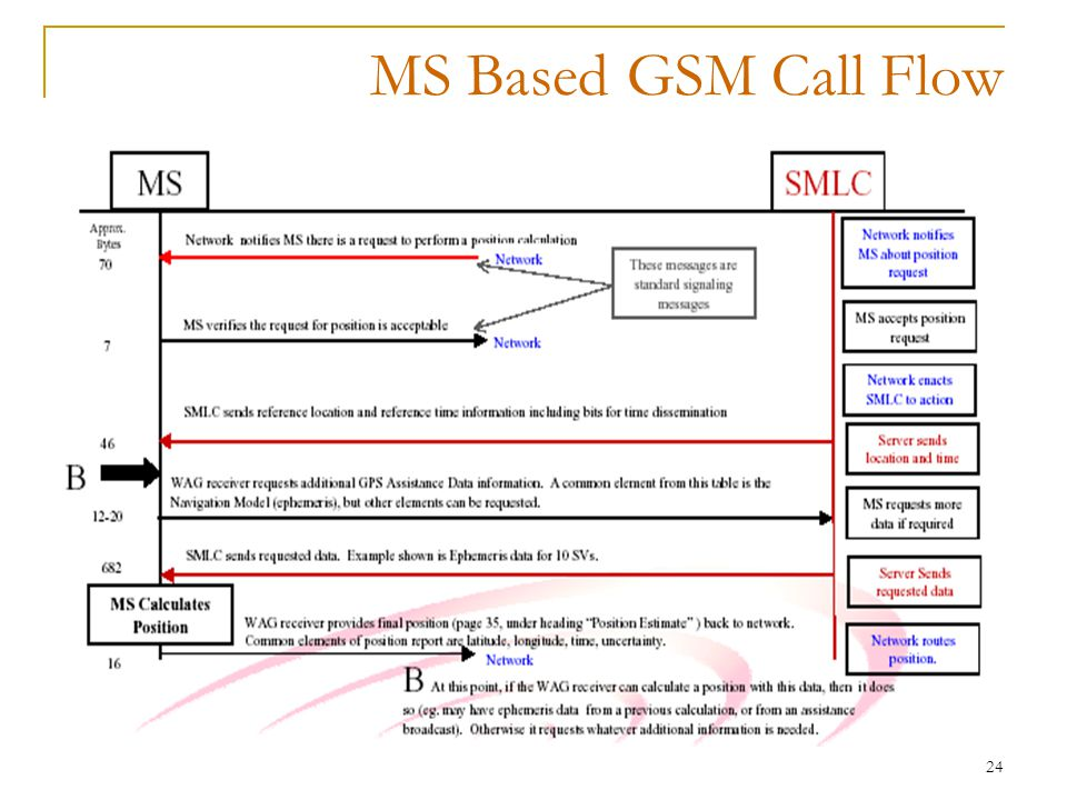 24 MS Based GSM Call Flow