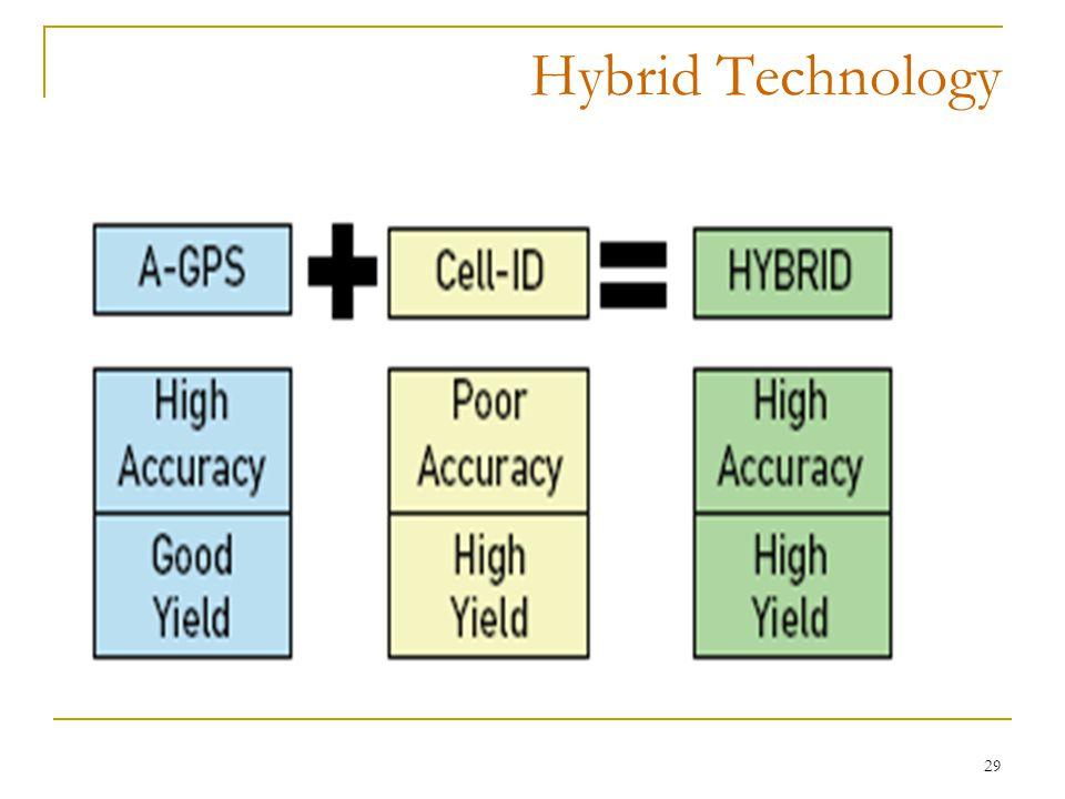 29 Hybrid Technology