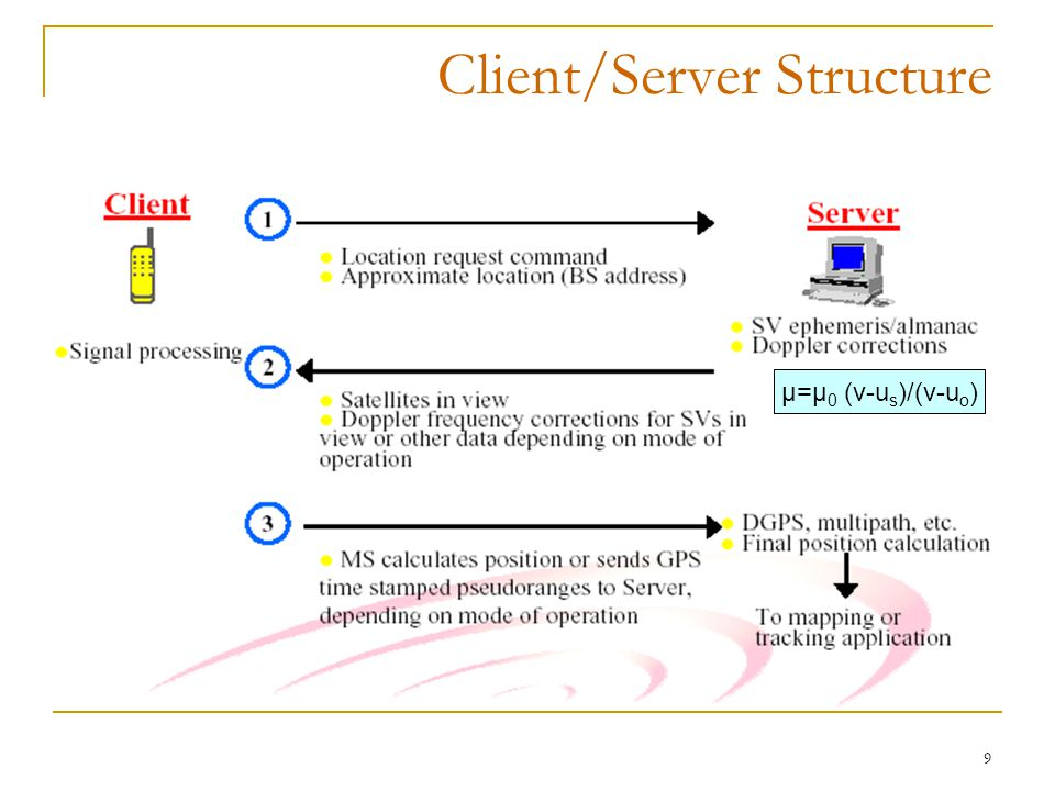 9 Client/Server Structure μ=μ 0 (v-u s )/(v-u o )