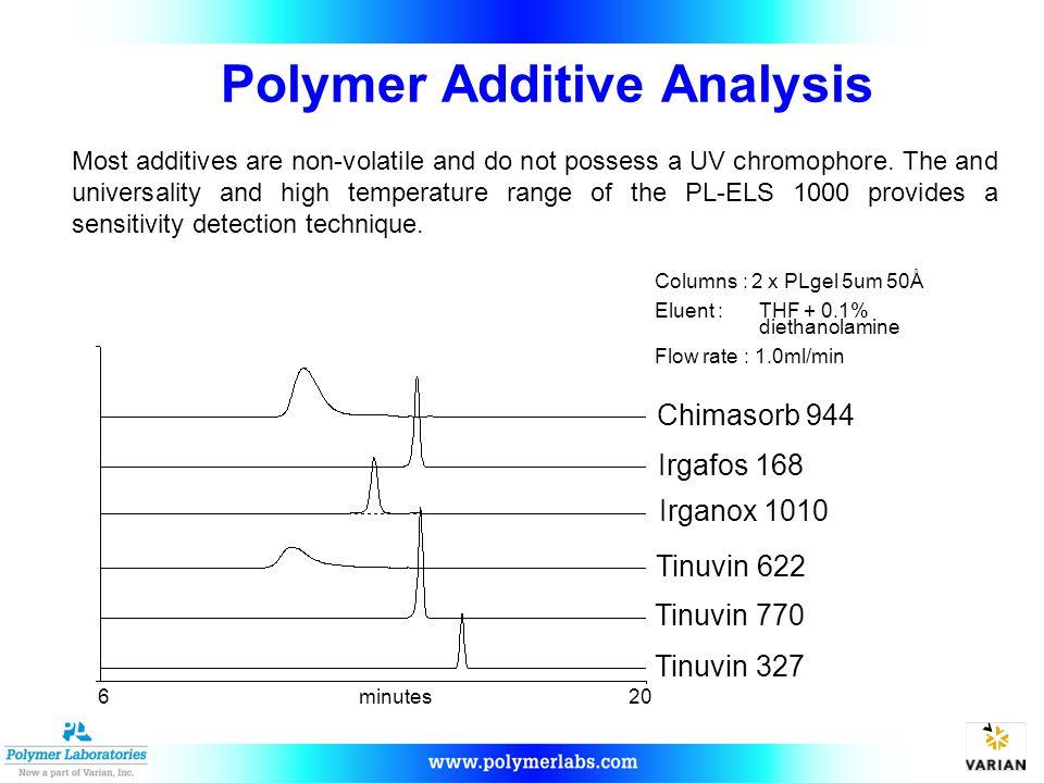 Columns : 2 x PLgel 5um 50Å Eluent : THF + 0.1% diethanolamine Flow rate : 1.0ml/min 620minutes Chimasorb 944 Irgafos 168 Irganox 1010 Tinuvin 622 Tin