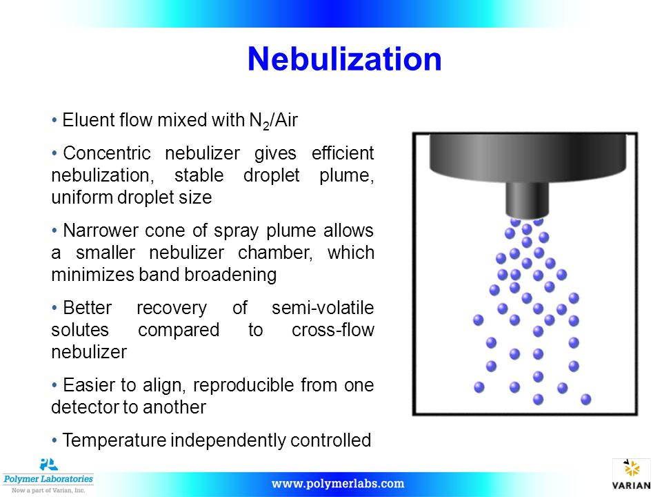 Nebulization Eluent flow mixed with N 2 /Air Concentric nebulizer gives efficient nebulization, stable droplet plume, uniform droplet size Narrower cone of spray plume allows a smaller nebulizer chamber, which minimizes band broadening Better recovery of semi-volatile solutes compared to cross-flow nebulizer Easier to align, reproducible from one detector to another Temperature independently controlled