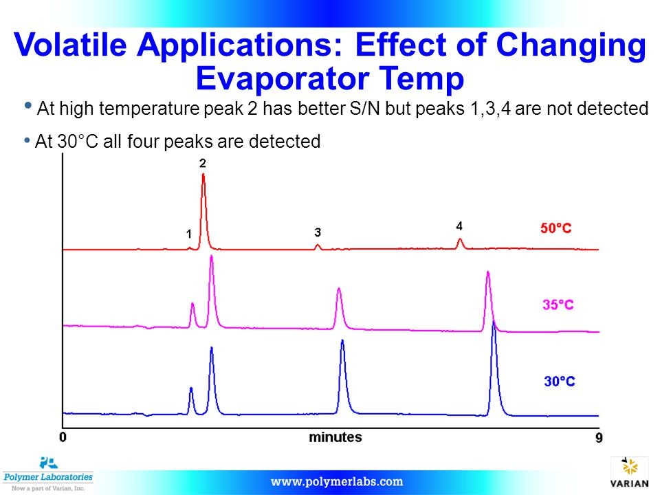 At high temperature peak 2 has better S/N but peaks 1,3,4 are not detected At 30°C all four peaks are detected
