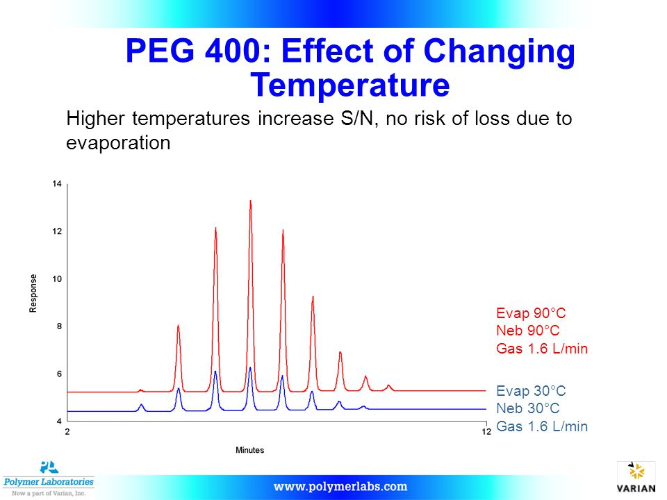 PEG 400: Effect of Changing Temperature Evap 30°C Neb 30°C Gas 1.6 L/min Evap 90°C Neb 90°C Gas 1.6 L/min Higher temperatures increase S/N, no risk of loss due to evaporation