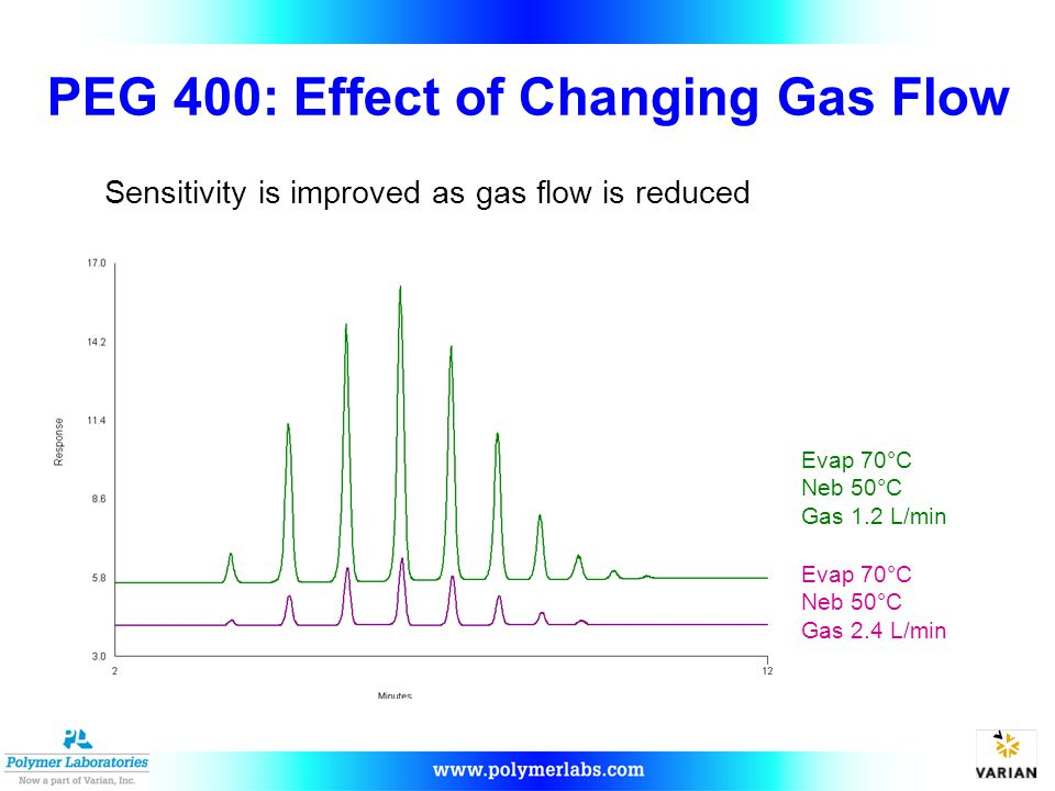 PEG 400: Effect of Changing Gas Flow Evap 70°C Neb 50°C Gas 1.2 L/min Evap 70°C Neb 50°C Gas 2.4 L/min Sensitivity is improved as gas flow is reduced