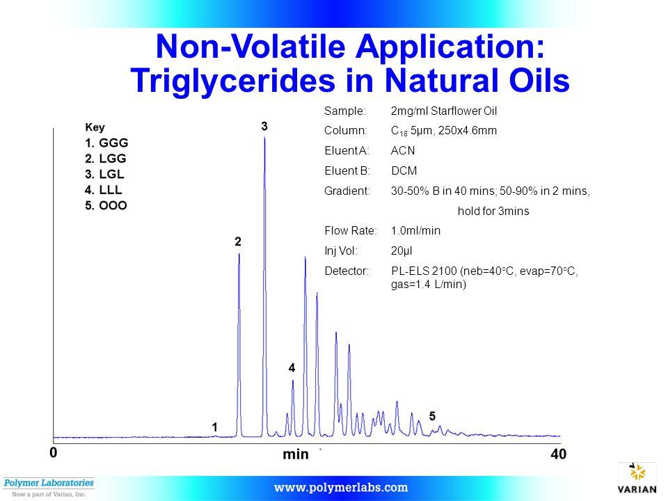Non-Volatile Application: Triglycerides in Natural Oils Sample: 2mg/ml Starflower Oil Column: C 18 5µm, 250x4.6mm Eluent A: ACN Eluent B: DCM Gradient