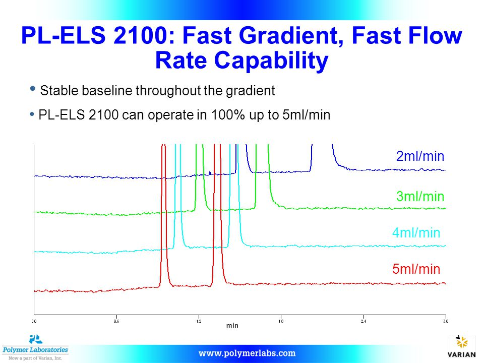 PL-ELS 2100: Fast Gradient, Fast Flow Rate Capability 2ml/min 3ml/min 4ml/min 5ml/min Stable baseline throughout the gradient PL-ELS 2100 can operate in 100% up to 5ml/min min