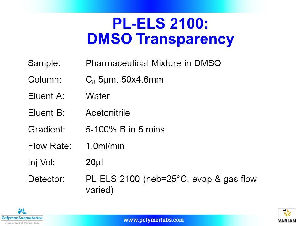 PL-ELS 2100: DMSO Transparency Sample:Pharmaceutical Mixture in DMSO Column:C 8 5µm, 50x4.6mm Eluent A:Water Eluent B:Acetonitrile Gradient:5-100% B i