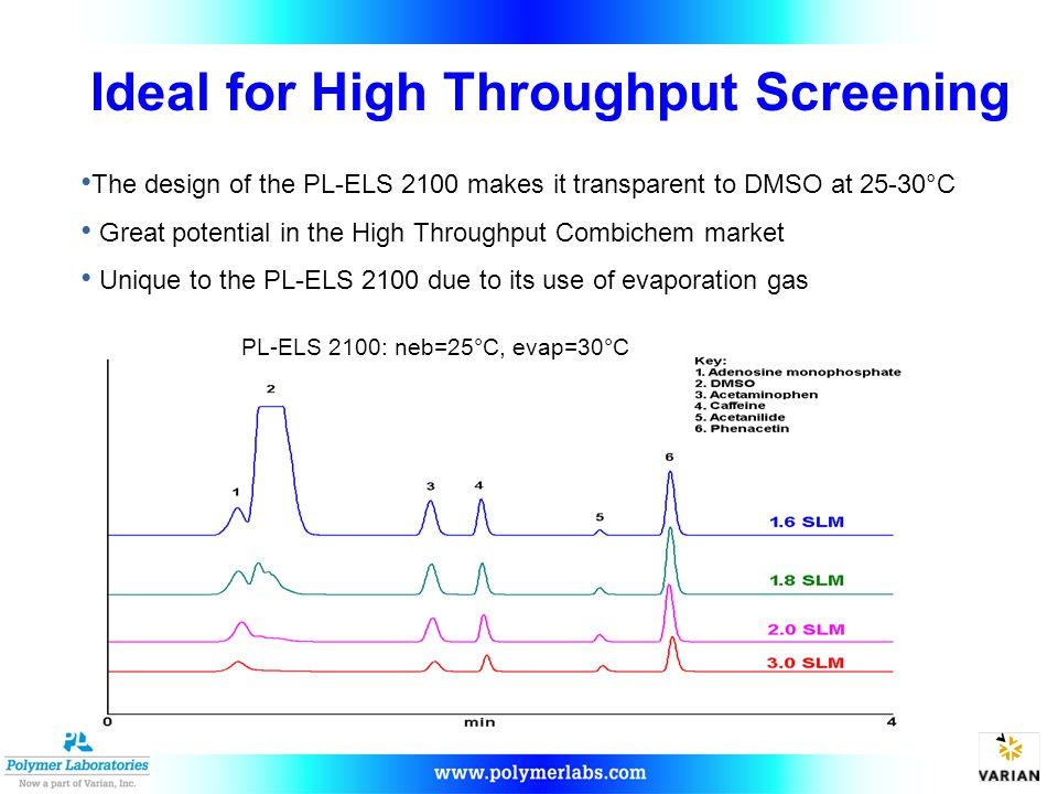 The design of the PL-ELS 2100 makes it transparent to DMSO at 25-30°C Great potential in the High Throughput Combichem market Unique to the PL-ELS 2100 due to its use of evaporation gas PL-ELS 2100: neb=25°C, evap=30°C Ideal for High Throughput Screening
