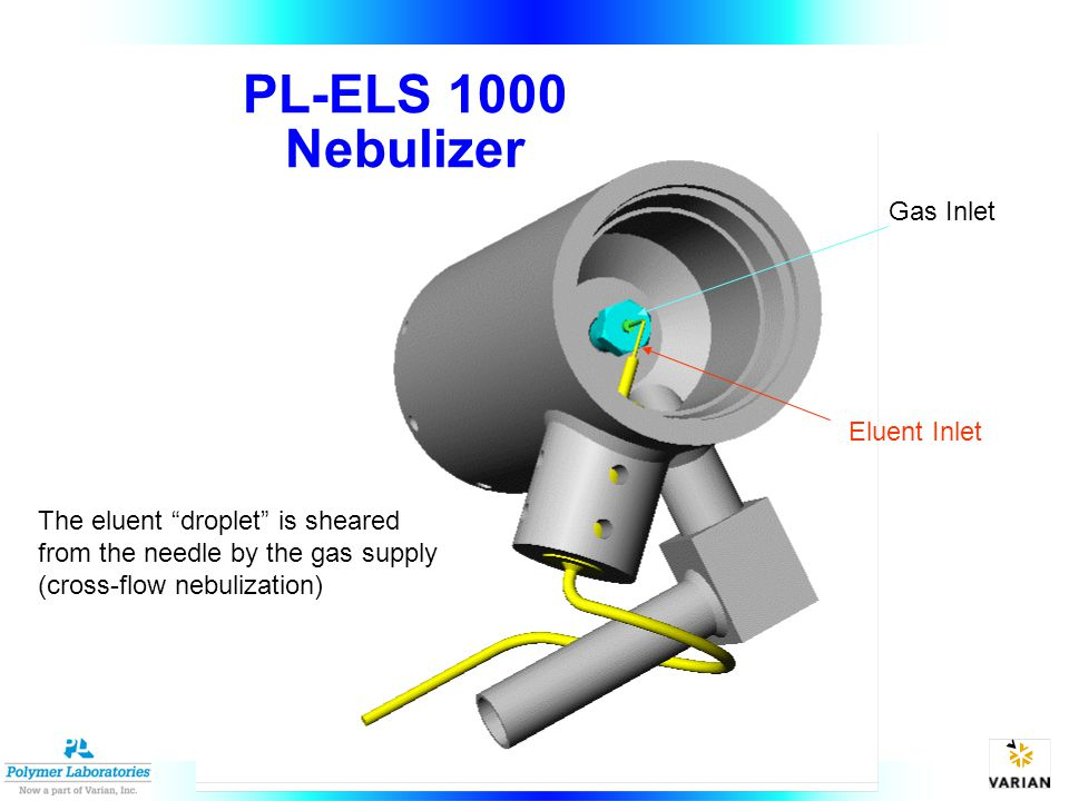 The eluent droplet is sheared from the needle by the gas supply (cross-flow nebulization) Eluent Inlet Gas Inlet PL-ELS 1000 Nebulizer