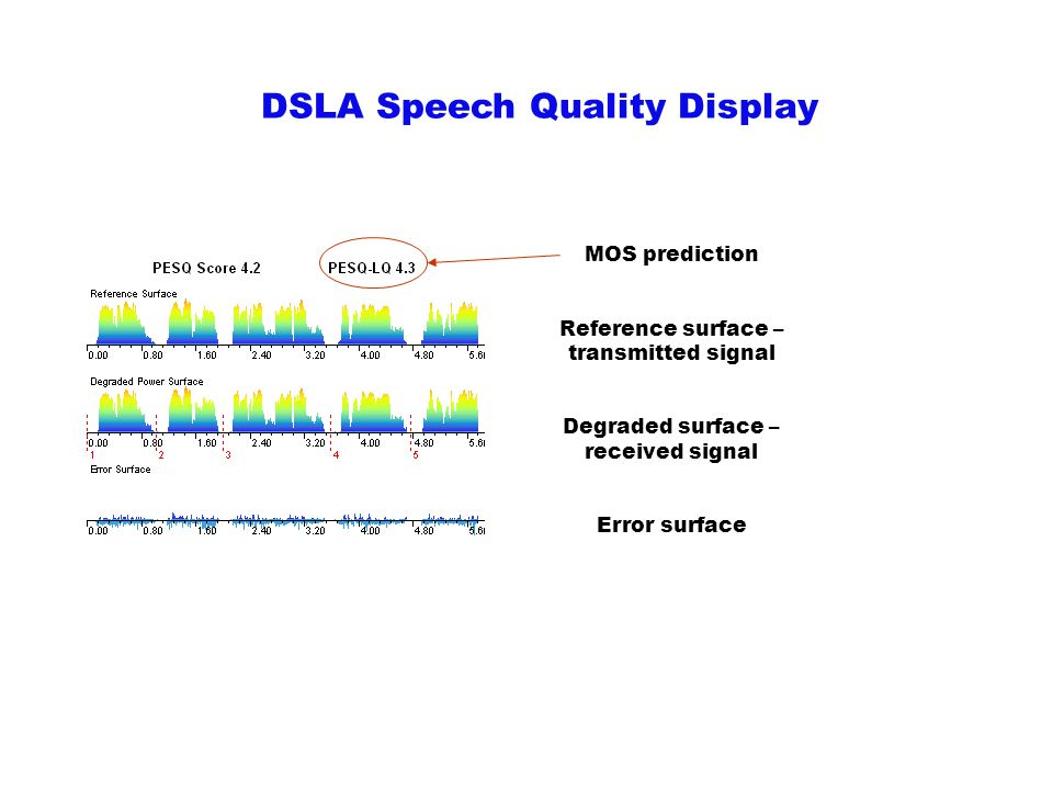 DSLA Speech Quality Display MOS prediction Reference surface – transmitted signal Degraded surface – received signal Error surface