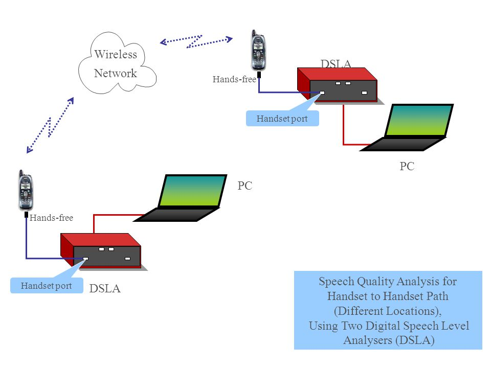 Wireless Network DSLA PC Hands-free Handset port PC Hands-free Handset port Speech Quality Analysis for Handset to Handset Path (Different Locations), Using Two Digital Speech Level Analysers (DSLA)