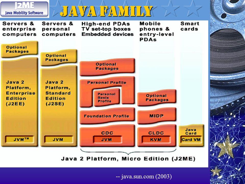 Java Family -- java.sun.com (2003)